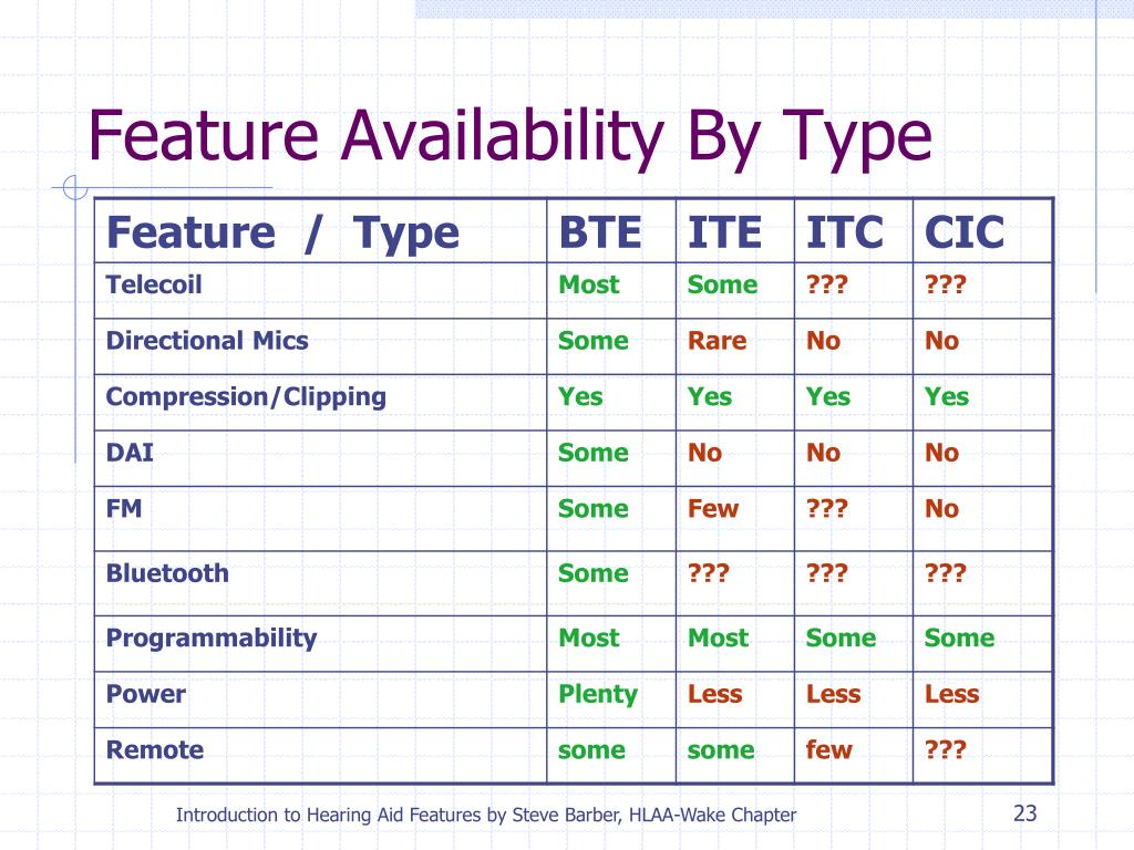 Feature Availability By Type