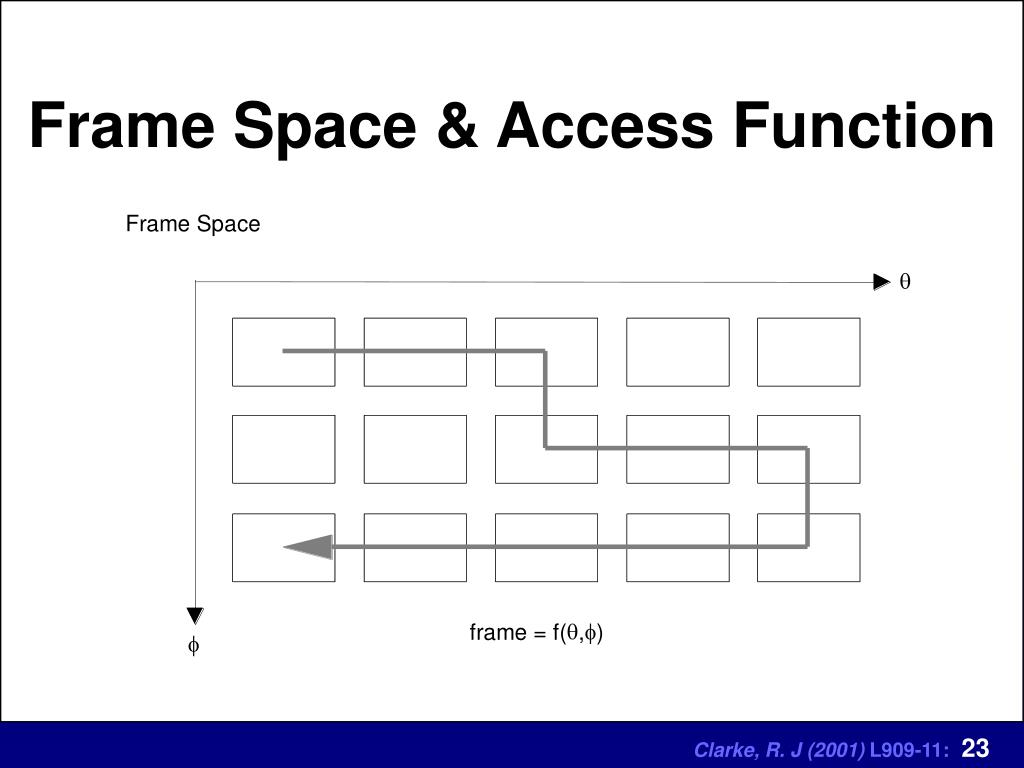 Frame Space & Access Function