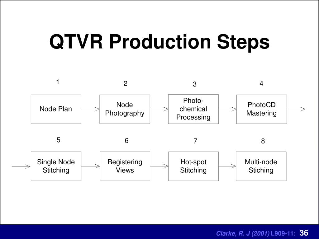 QTVR Production Steps