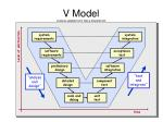 v model material adapted from steve easterbrook