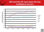 ida and the ec have been the key multilateral donors