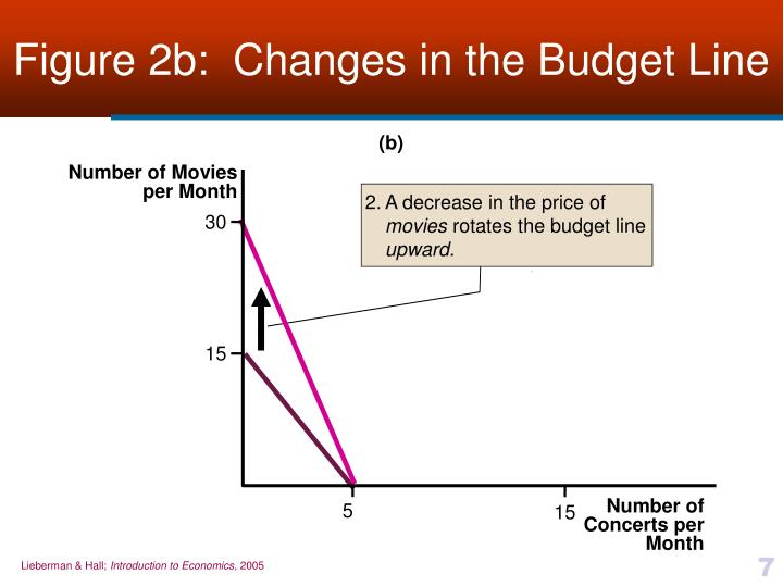 Figure 2b:  Changes in the Budget Line