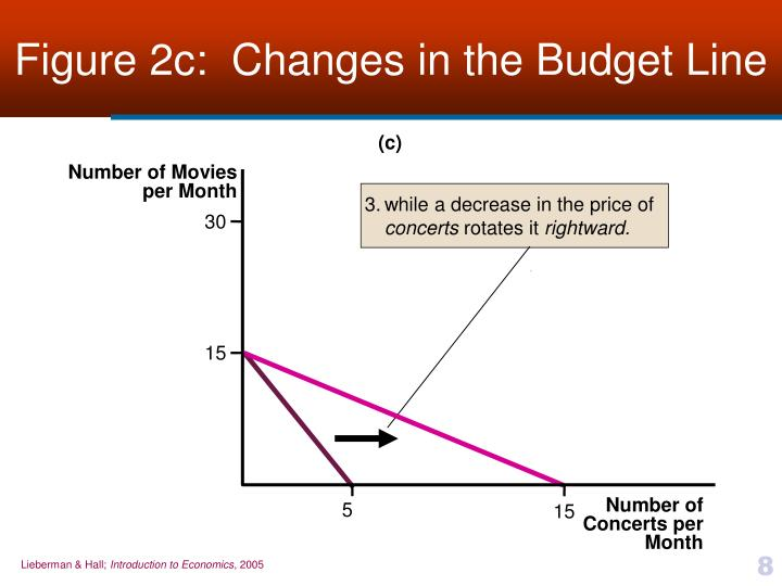 Figure 2c:  Changes in the Budget Line