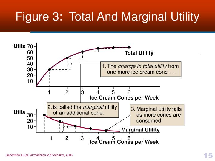 Figure 3:  Total And Marginal Utility