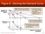 figure 6 deriving the demand curve