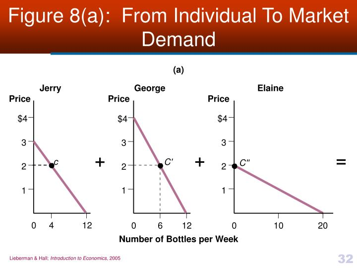 Figure 8(a):  From Individual To Market Demand