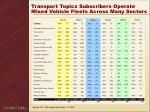 transport topics subscribers operate mixed vehicle fleets across many sectors