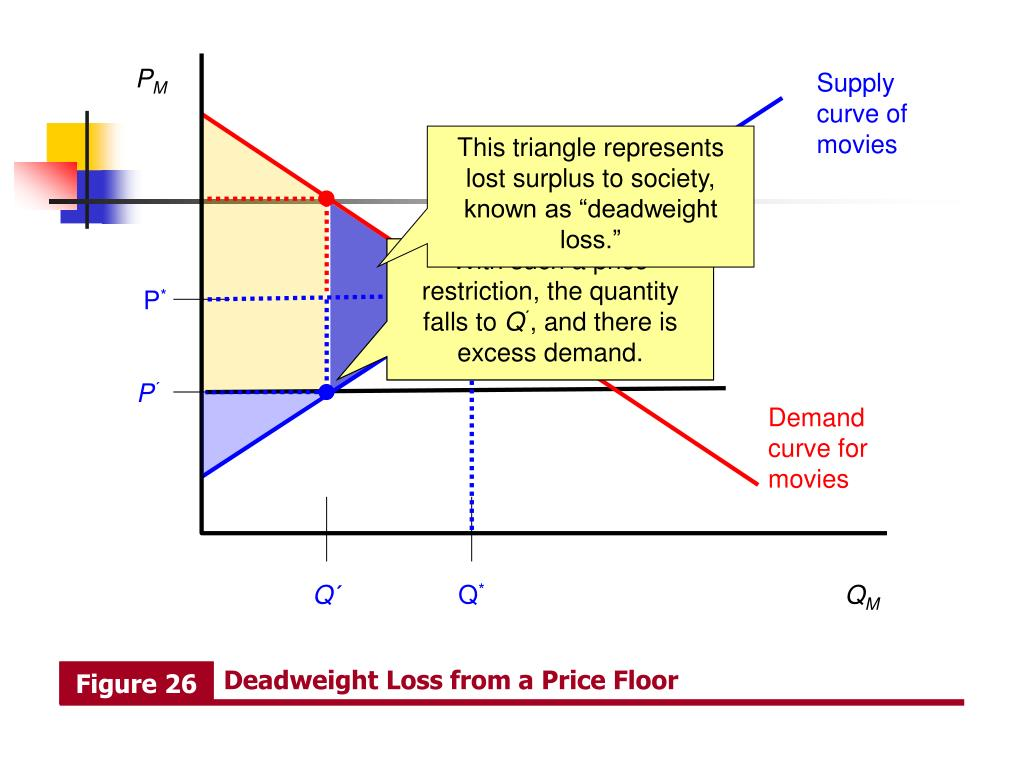 Deadweight Loss from a Price Floor