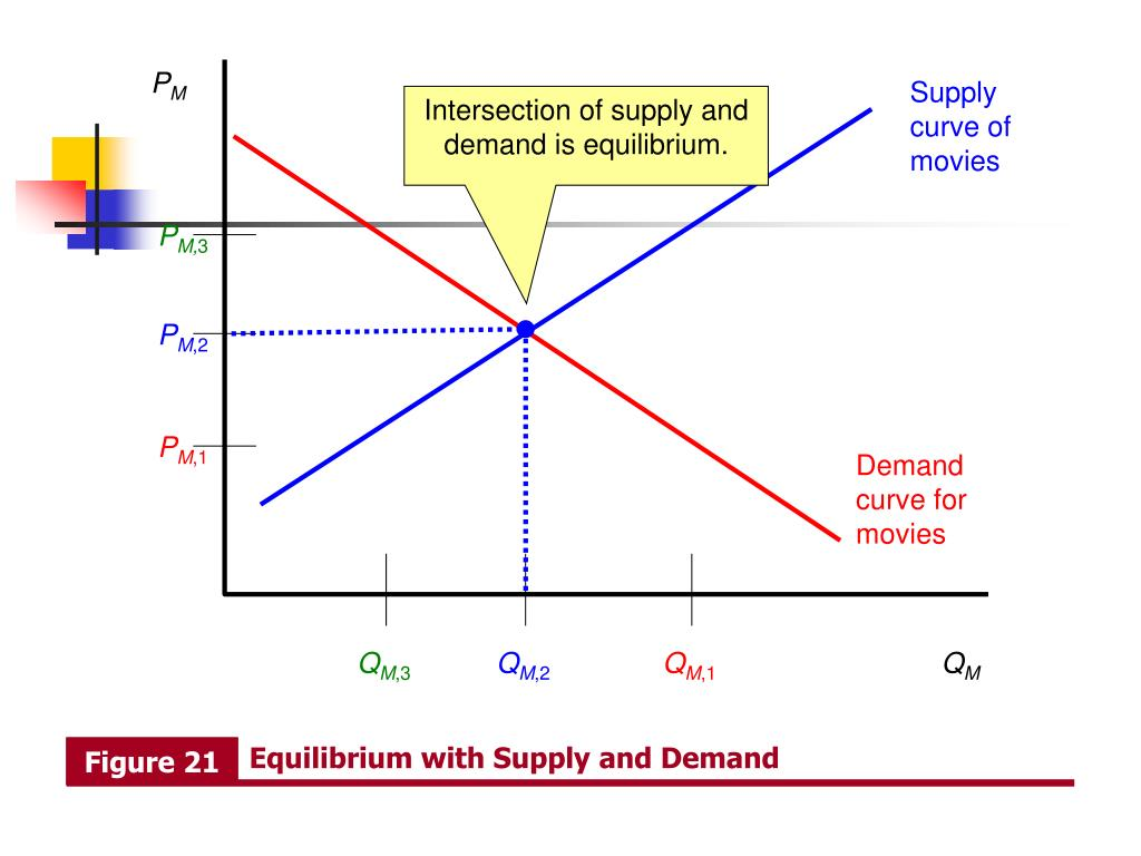 Equilibrium with Supply and Demand