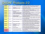 dodaf products 2 2