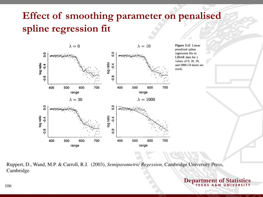 Effect of smoothing parameter on penalised spline regression fit