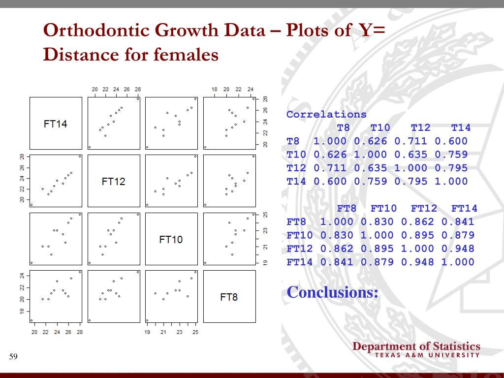 Orthodontic Growth Data – Plots of Y= Distance for females