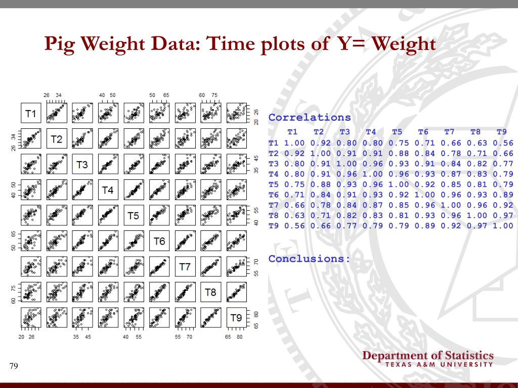 Pig Weight Data: Time plots of Y= Weight