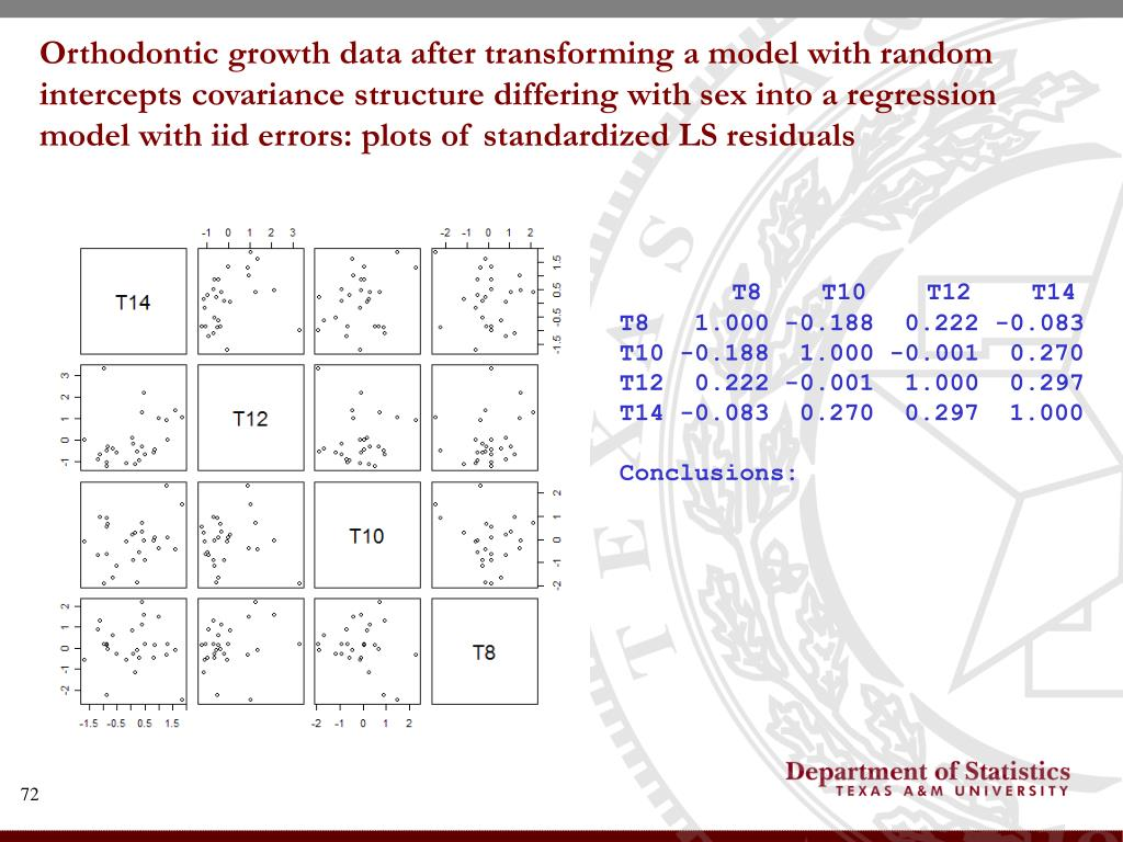 Orthodontic growth data after transforming a model with random intercepts covariance structure differing with sex into a regression model with iid errors: plots of standardized LS residuals