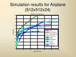 simulation results for airplane 512x512x24