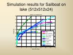 simulation results for sailboat on lake 512x512x24