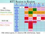 rtt region to region
