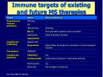 immune targets of existing and future ms therapies