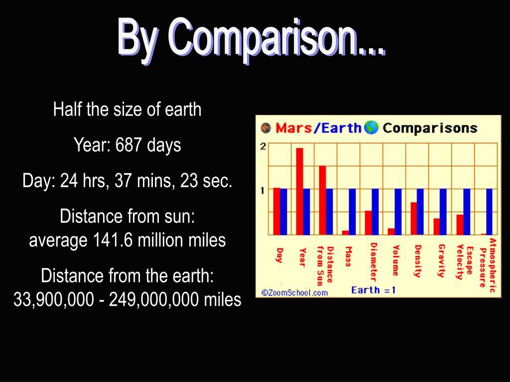 By Comparison...