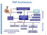pnp architecture6