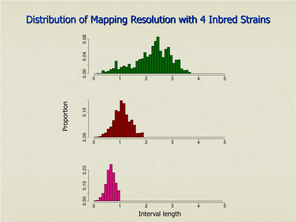 Distribution of Mapping Resolution with 4 Inbred Strains