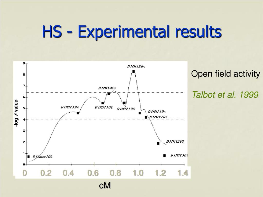 HS - Experimental results