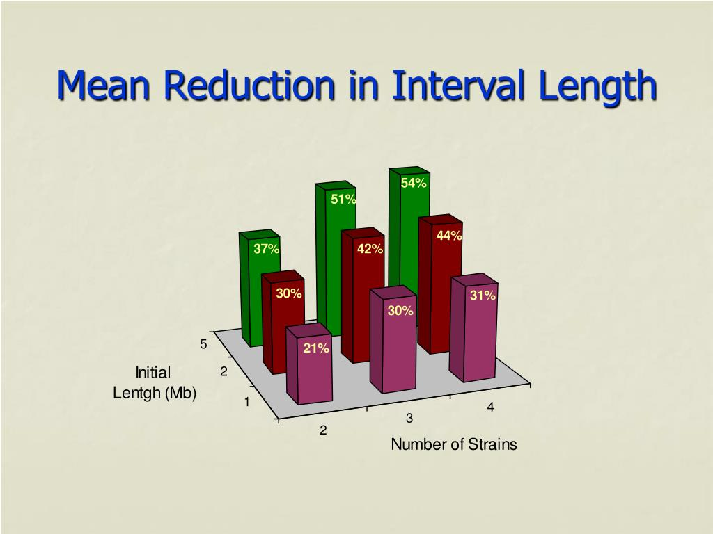 Mean Reduction in Interval Length