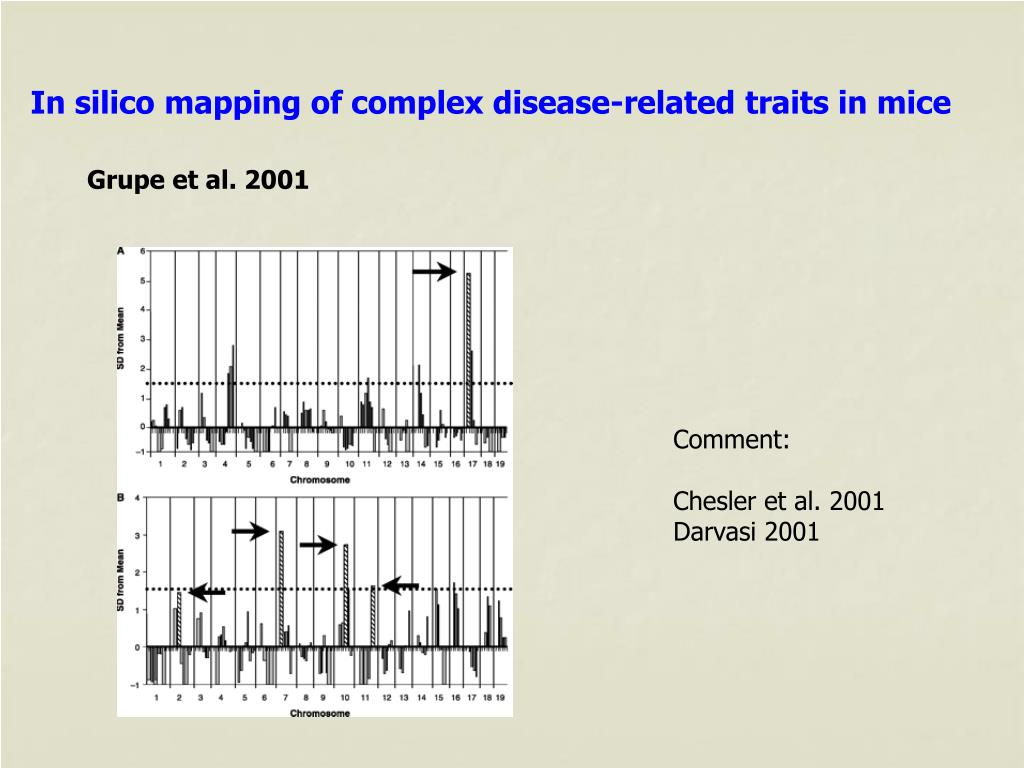 In silico mapping of complex disease-related traits in mice