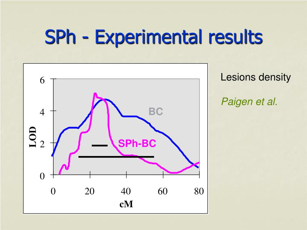 SPh - Experimental results