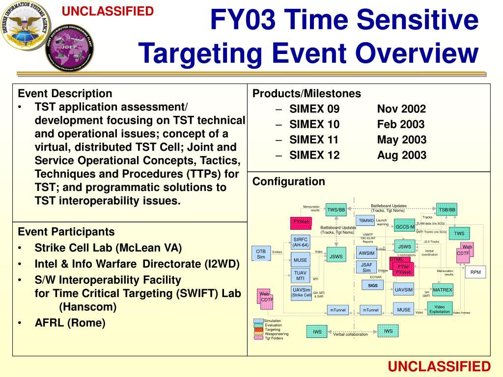 FY03 Time Sensitive
