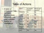 table of actions