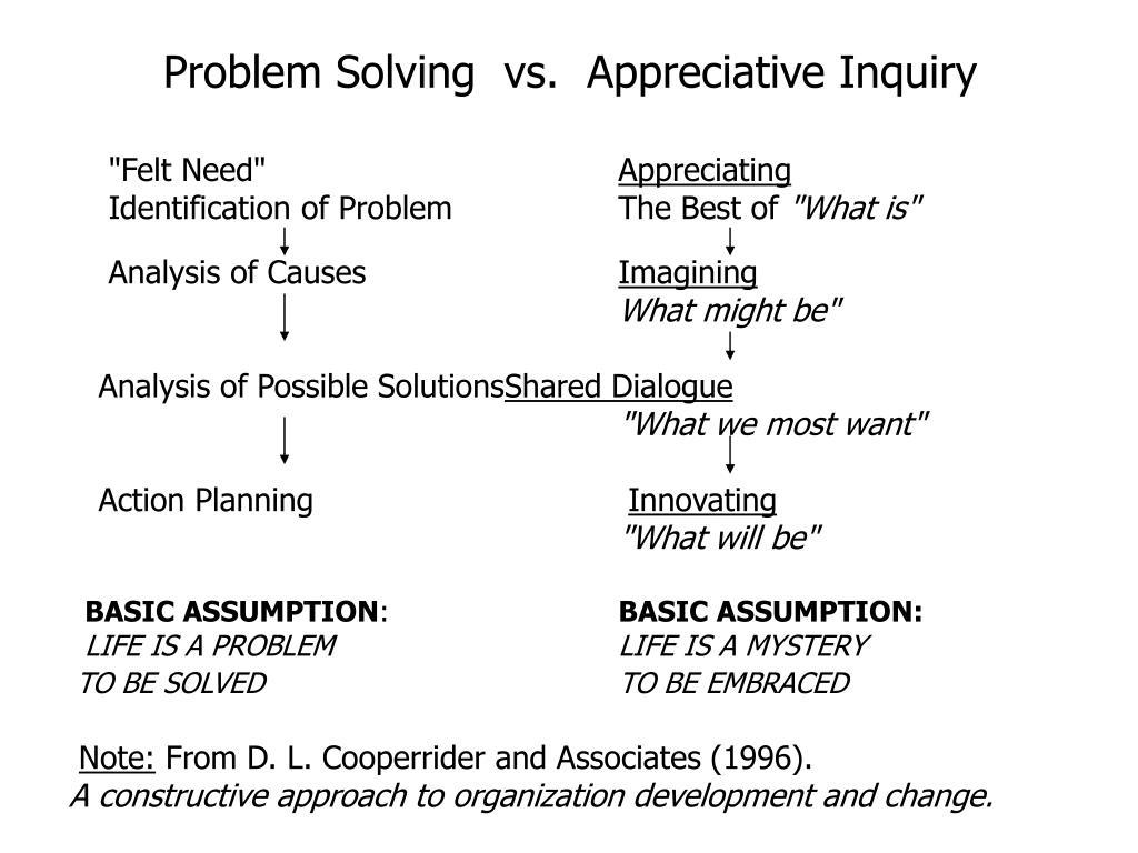 Problem Solving  vs.  Appreciative Inquiry
