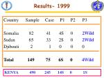 results 1999