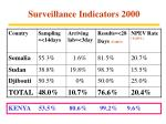surveillance indicators 2000