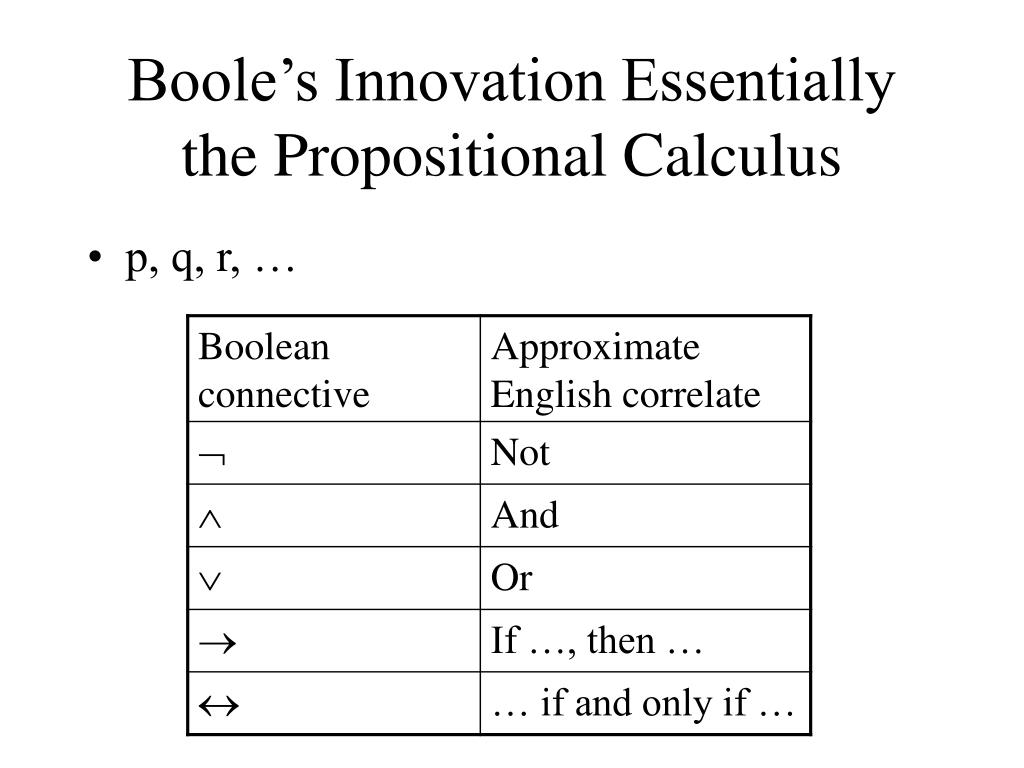 Boole's Innovation Essentially