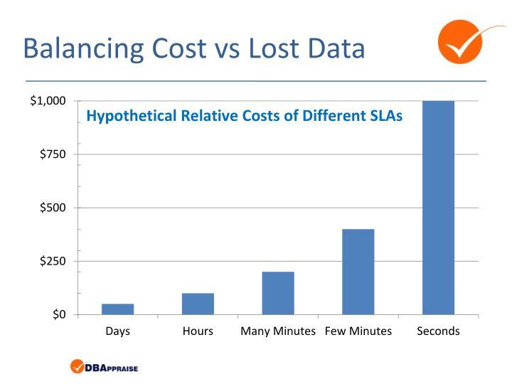 Balancing Cost