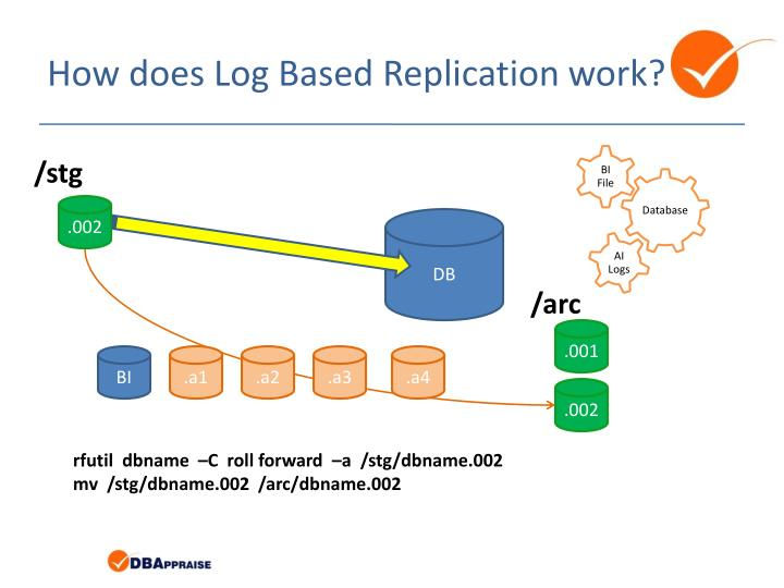 How does Log Based Replication work?