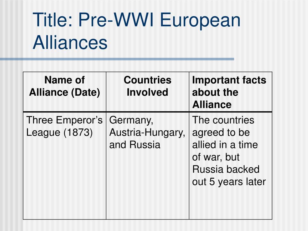 Title: Pre-WWI European Alliances