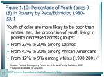 figure 1 10 percentage of youth ages 0 18 in poverty by race ethnicity 1980 200122