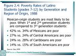 figure 2 4 poverty rates of latino students grades 7 12 by generation and region of origin 198841