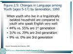 figure 2 5 changes in language among youth ages 5 17 by generation 199043
