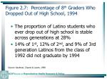 figure 2 7 percentage of 8 th graders who dropped out of high school 199447