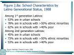 figure 2 8a school characteristics by latino generational status 1988