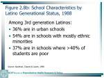 figure 2 8b school characteristics by latino generational status 1988