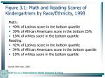 figure 3 1 math and reading scores of kindergartners by race ethnicity 199865