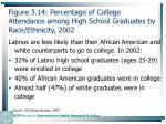 figure 3 14 percentage of college attendance among high school graduates by race ethnicity 200291