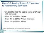 figure 3 6 reading scores of 17 year olds by race ethnicity 1980 199975