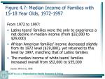 figure 4 7 median income of families with 15 18 year olds 1972 1997108