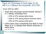 figure 4 8 percentage of youth ages 15 18 with 0 or 1 sibling in the household 1972 1997110