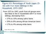 figure 4 9 percentage of youth ages 15 18 with 4 or more siblings in the household 1972 1997112